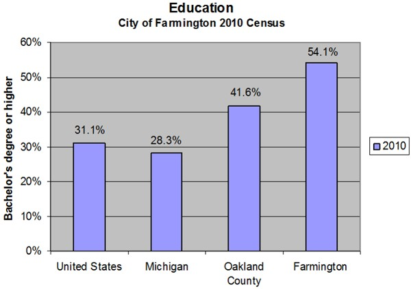 Education - City of Farmington 2010 Census